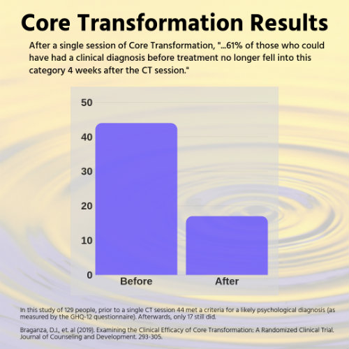 Core Transformation Research Results